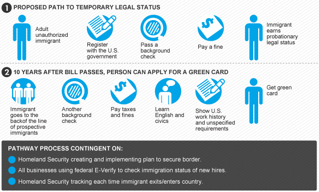 immigration america today essay